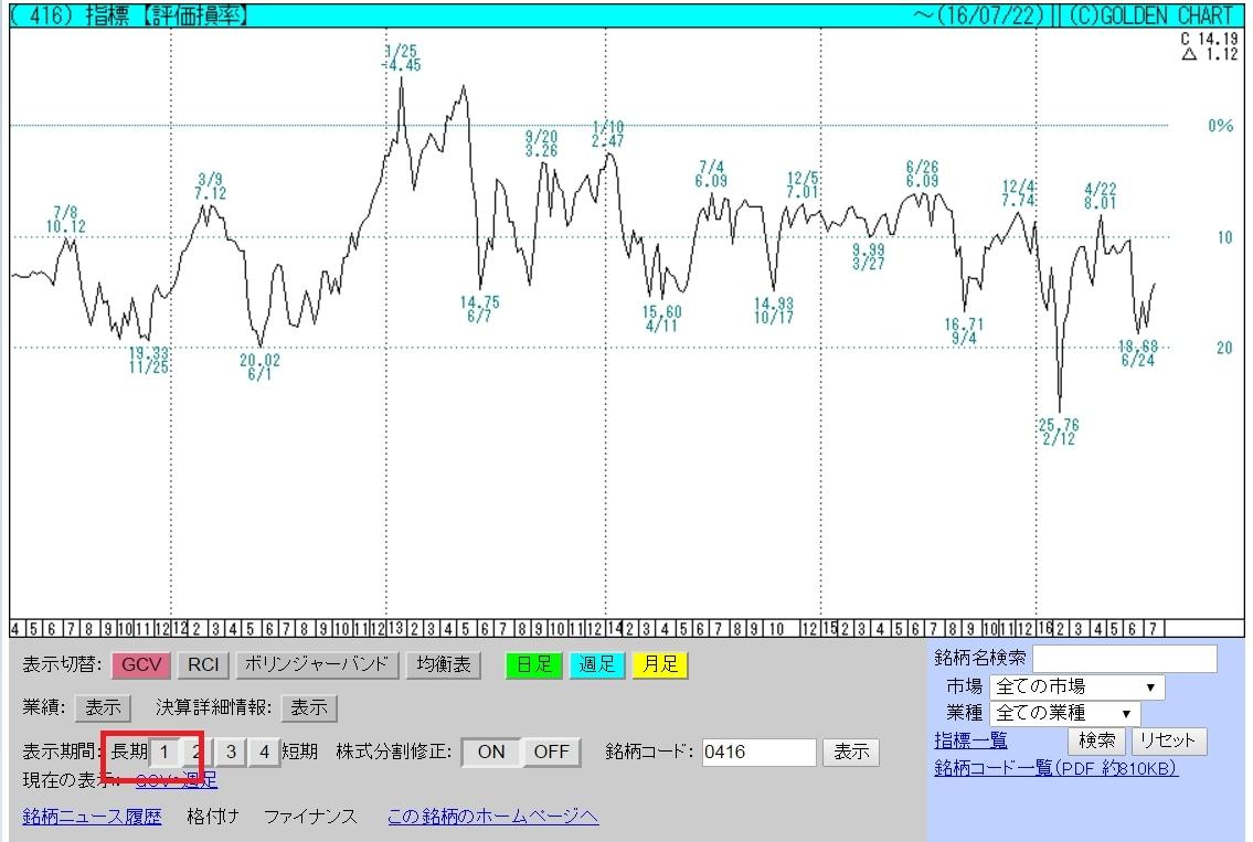 二市場信用グラフ