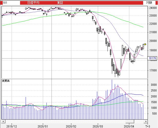 の 平均 先物 日経 世界 株価 と