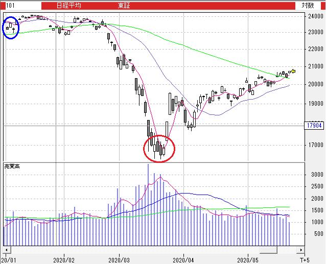 株価 チャート Jtb JT (2914)