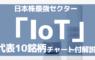IoT関連銘柄は日本株最強セクター!代表10銘柄をチャートでチェック