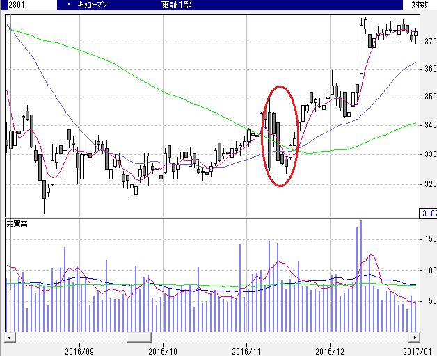 株価 キッコーマン