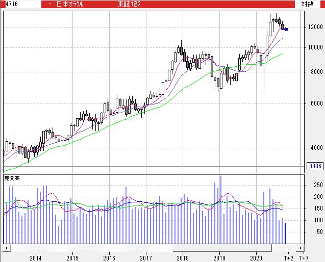 日本 オラクル 株価 日本オラクル(4716) 株価 マーケット情報