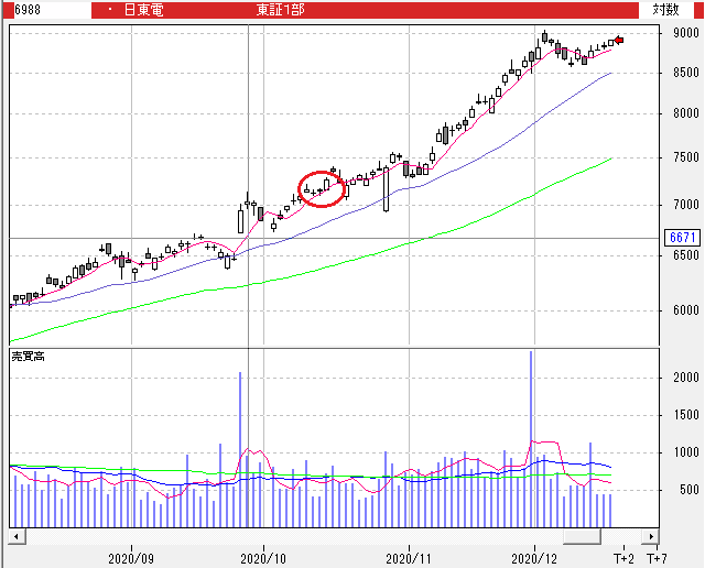 株価 の 日東 電工