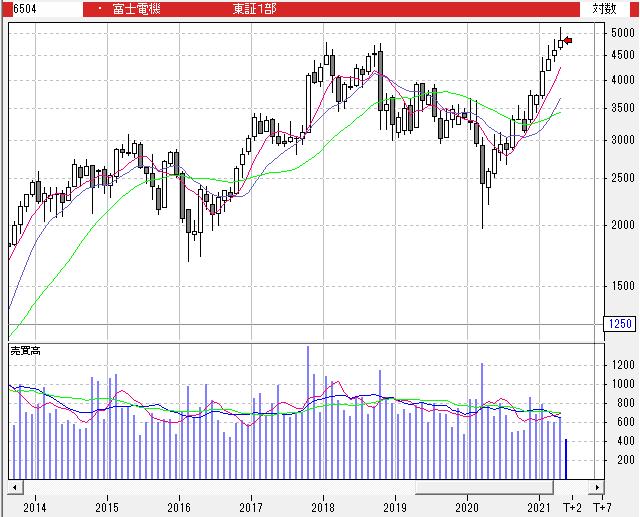 富士 電機 株価