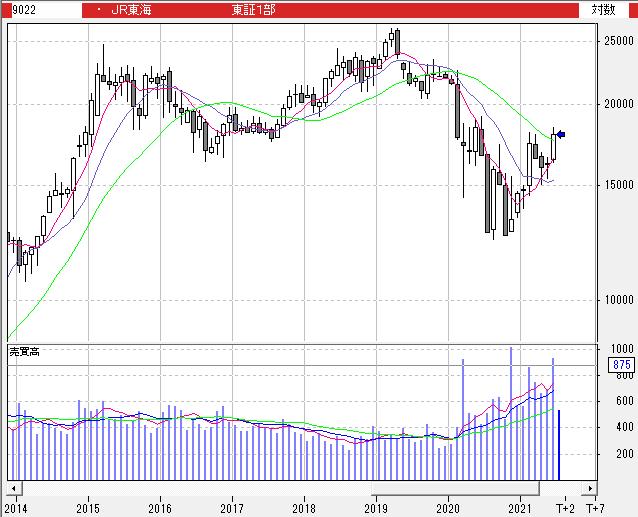 Jr 東海 株価 【JR東海】東海旅客鉄道(9022)の株価推移と今後の見通しを予想!堅調な業績と割安なPER水準が魅力的。